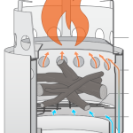 Review: Solo Stove